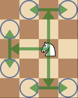 Chess Pieces Moves: The Definitive Guide To Learn Chess Fast