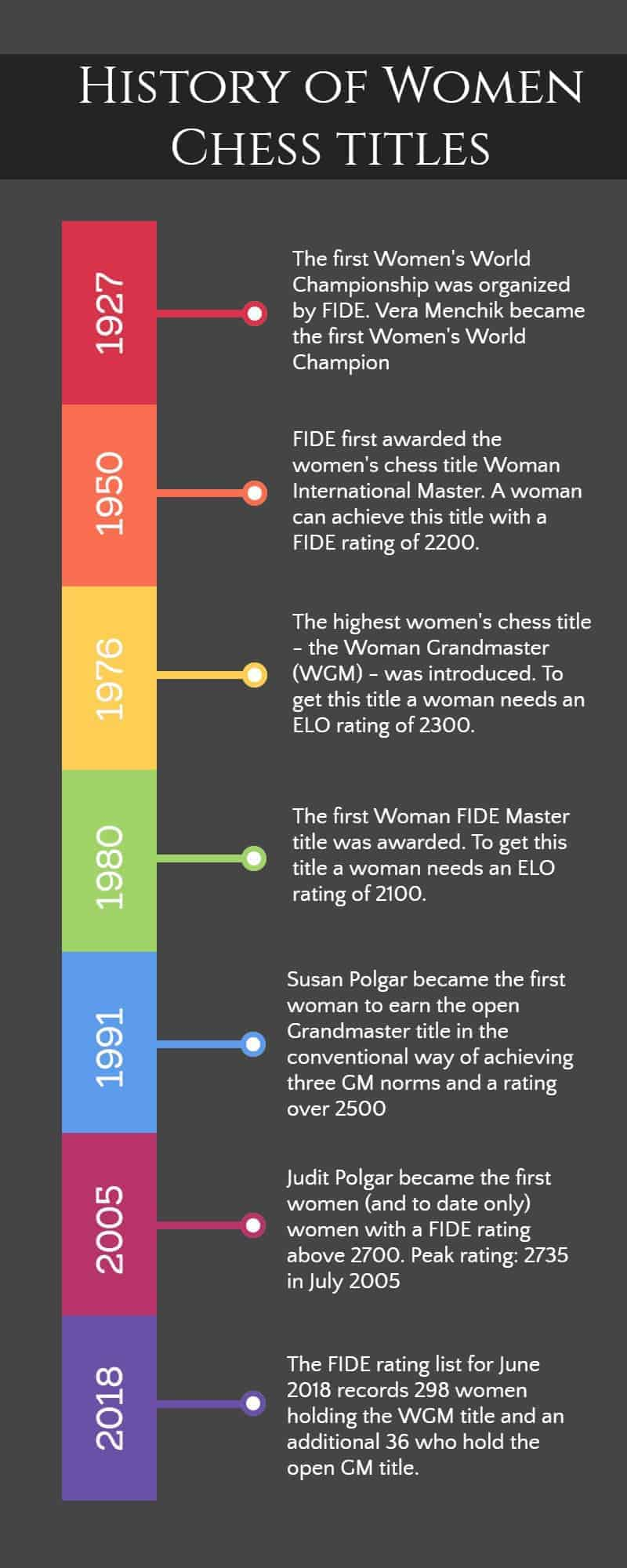 The History Of Women Chess Titles – The Definitive Guide