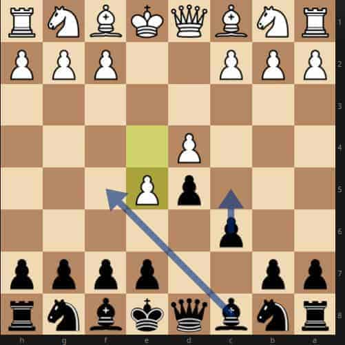 Best Chess Openings - A Definitive Guide